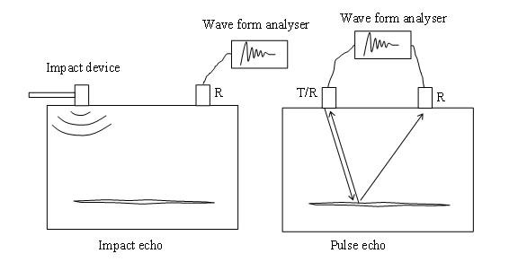 Ultrasound physics resume measurement
